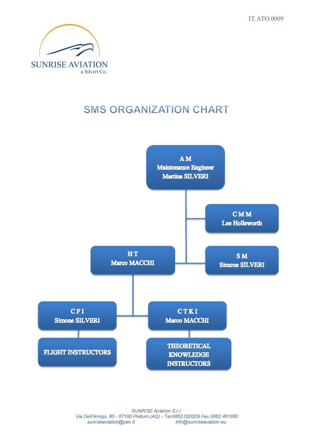 Safety Management System Organization Chart